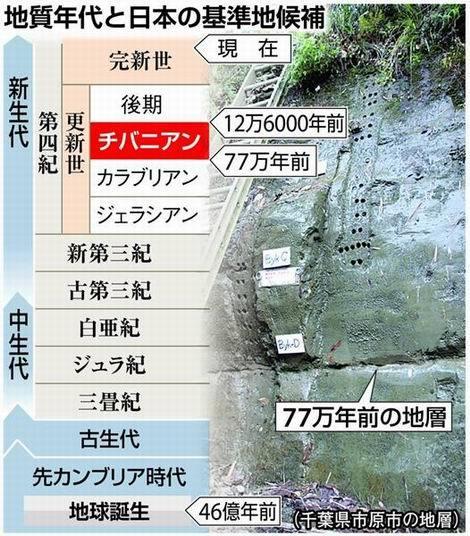 地質年代と日本の基準値候補(470x536)