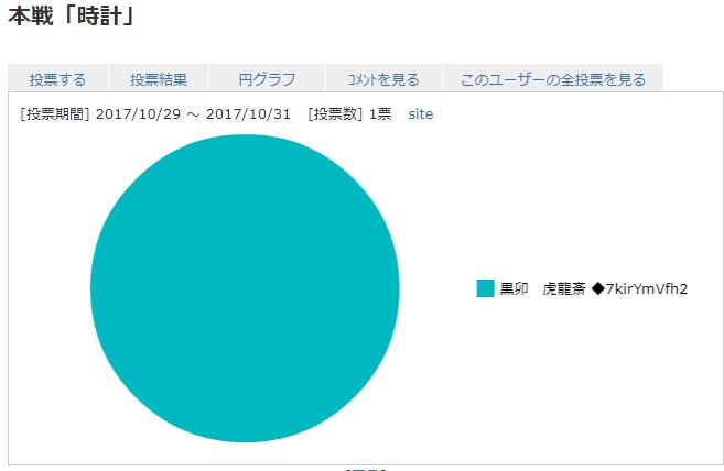 result_Clock.png