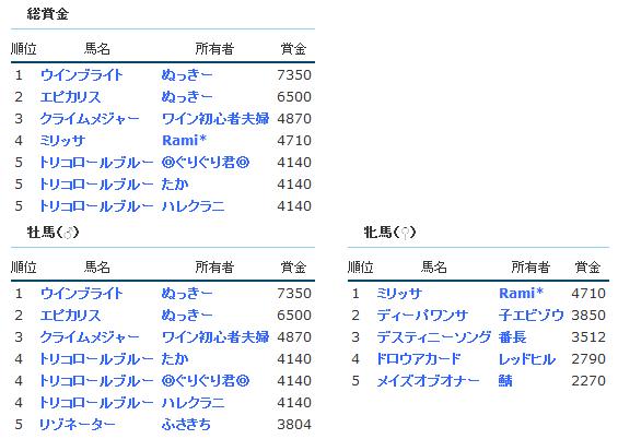 IOG賞金