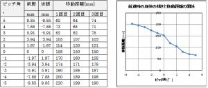 前傾姿勢実験の測定結果