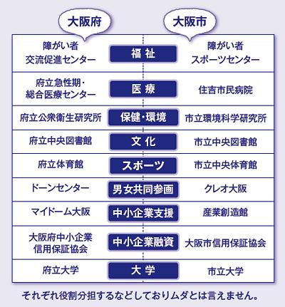 大阪 二重行政
