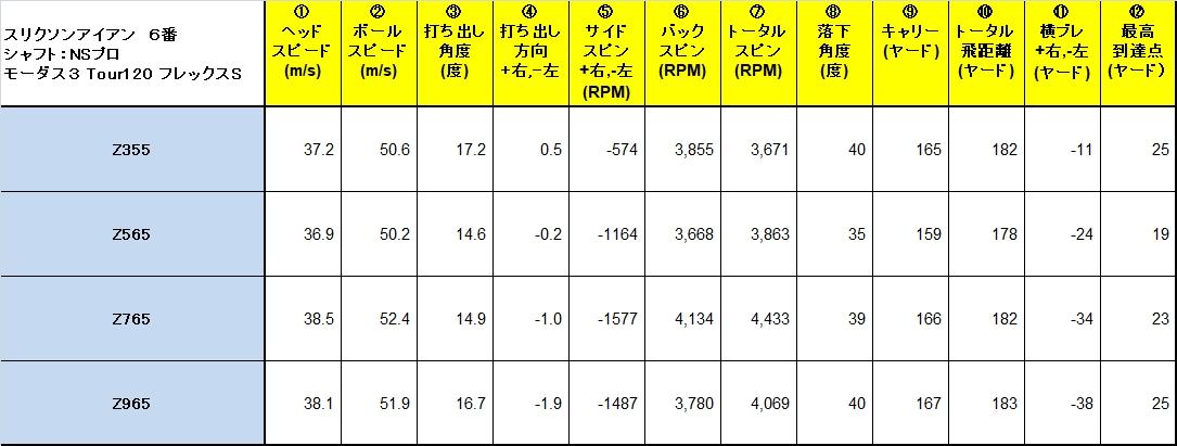 Data_Srixon_Iron3569.jpg
