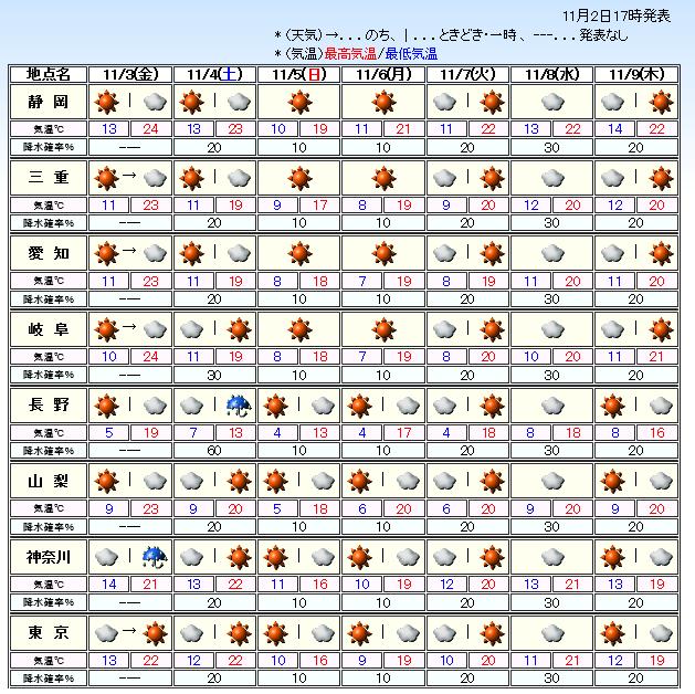 20171102週間天気