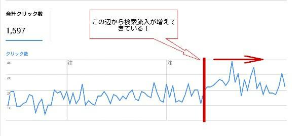 検索流入数が伸びたグラフ