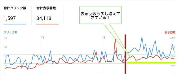 表示回数が増えたグラフ