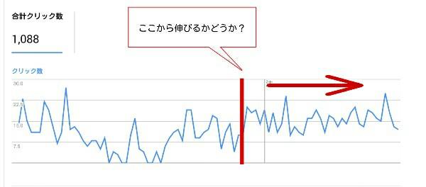 当ブログの検索流入過去90日間のデータ