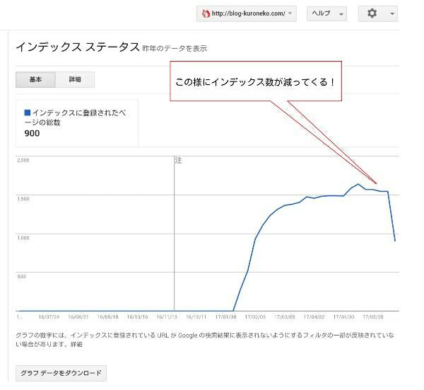 search consoleの画面でインデックス数が減っている様子のグラフ