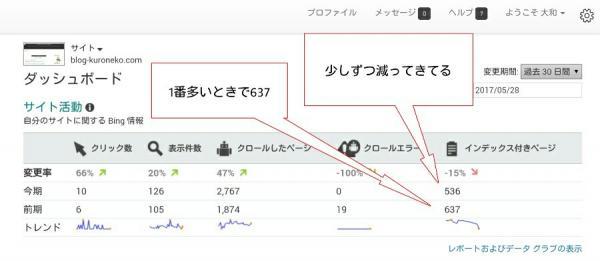 Bingでのデータ