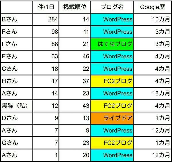 「Google search console」の掲載順位のデータを集めた結果を報告します!