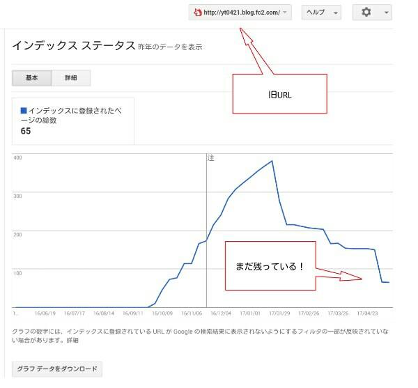 search consoleのインデックスステータスの画面