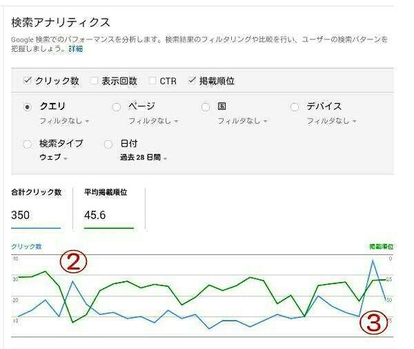 平均掲載順位のグラフ2