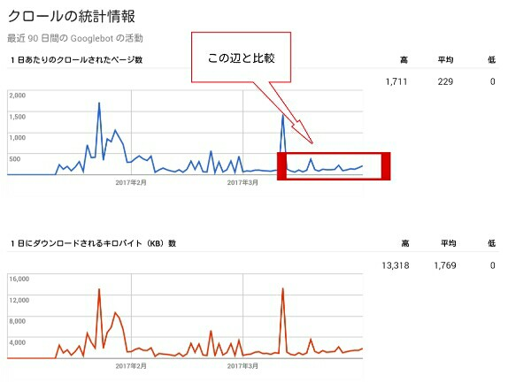クロールの統計情報のグラフ1