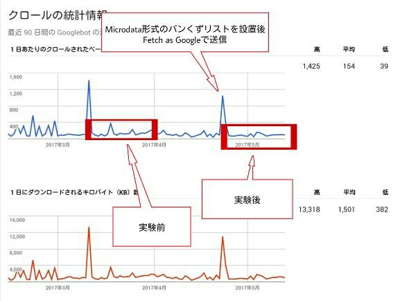 クロールの統計情報のグラフ2