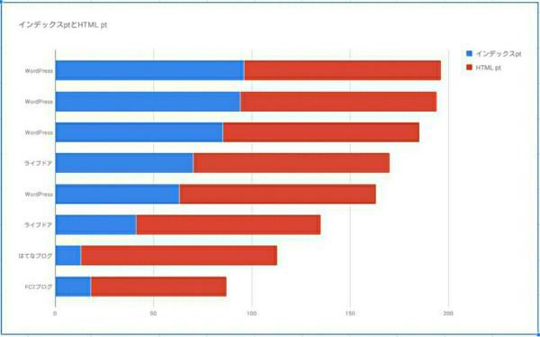 集まったデータをグラフ化