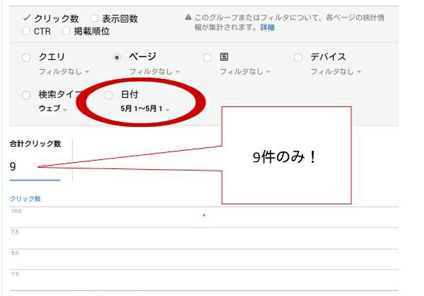search consoleからの5月1日のデータは9件