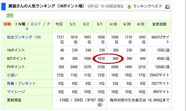 にほんブログ村からのアクセスデータ