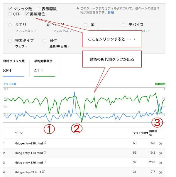 search consoleの掲載順位のグラフ