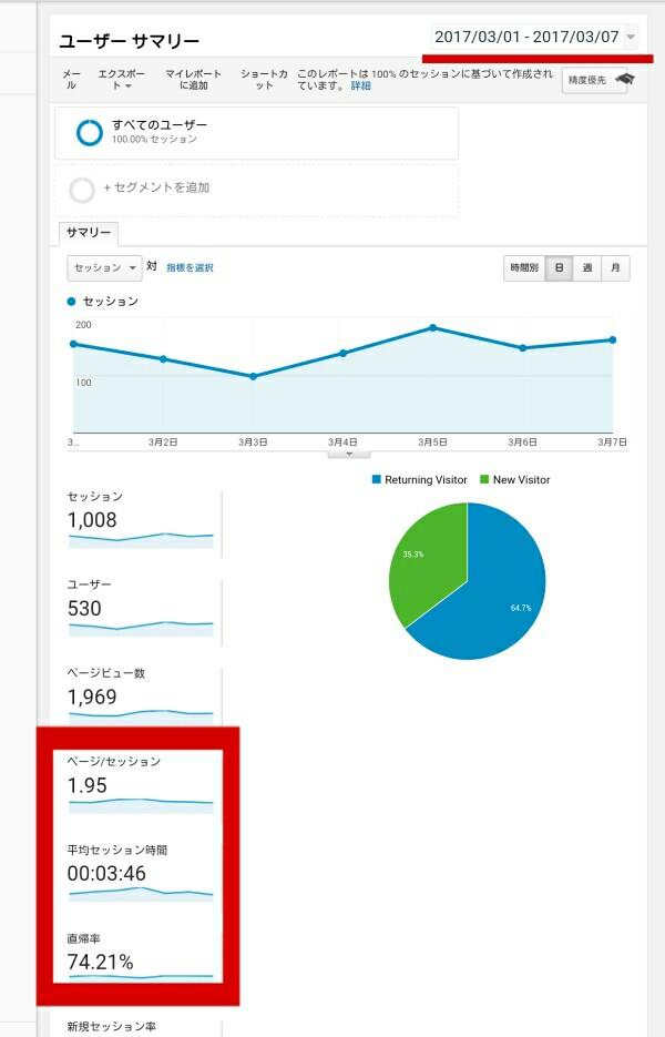 Googleアナリティクスのデータ2