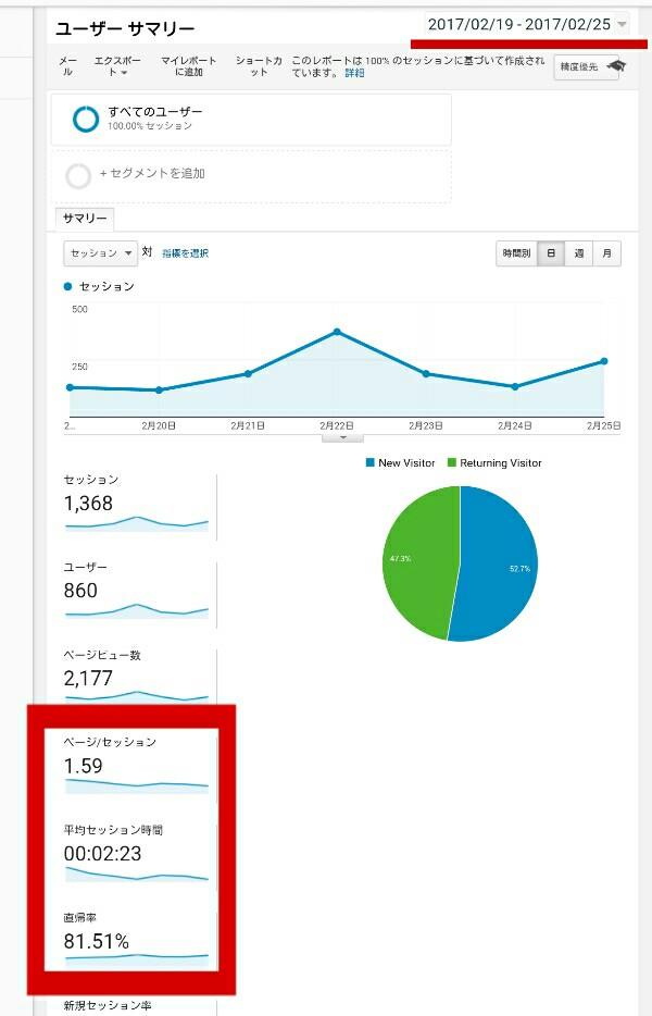 Googleアナリティクスのデータ1