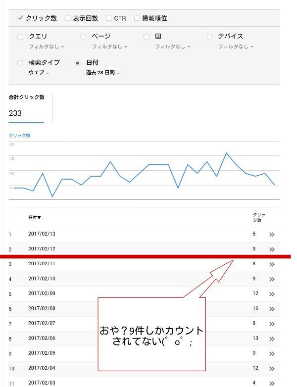 search consoleの検索流入数のデータ