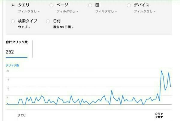 search consoleの過去90日間のアクセスデータ