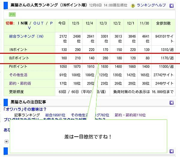ブログ村のアクセスデータ2