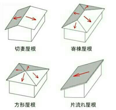 大きく分けた分類の屋根の形
