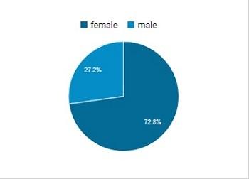 胃がんブログ「ゆうらり Happy Smile」の読者は女性が7割以上!?